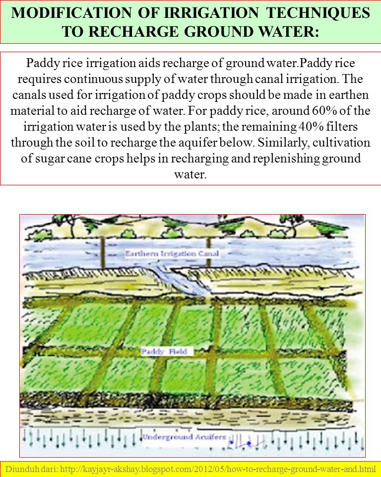 MODIFICATION OF IRRIGATION TECHNIQUES TO RECHARGE GROUND WATER: