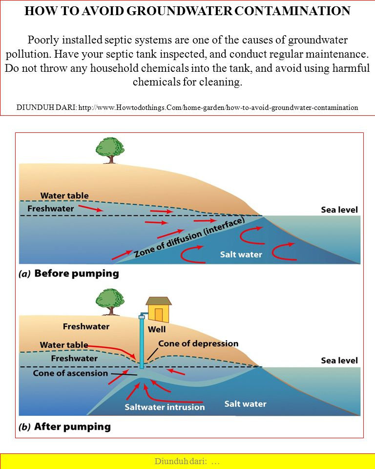 HOW TO AVOID GROUNDWATER CONTAMINATION