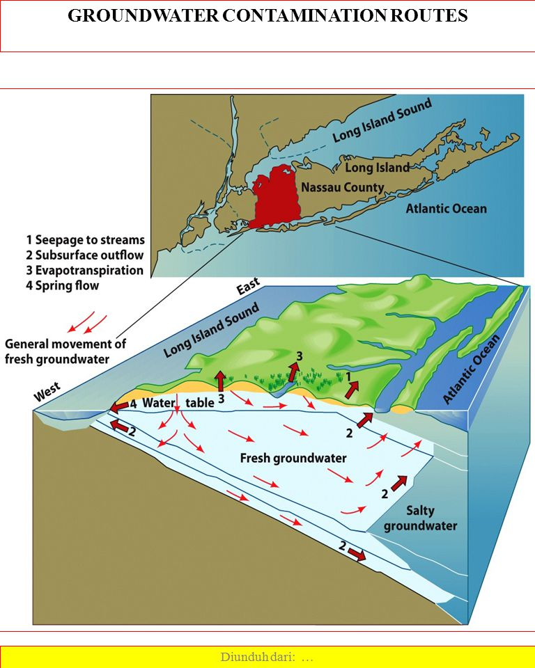 GROUNDWATER CONTAMINATION ROUTES