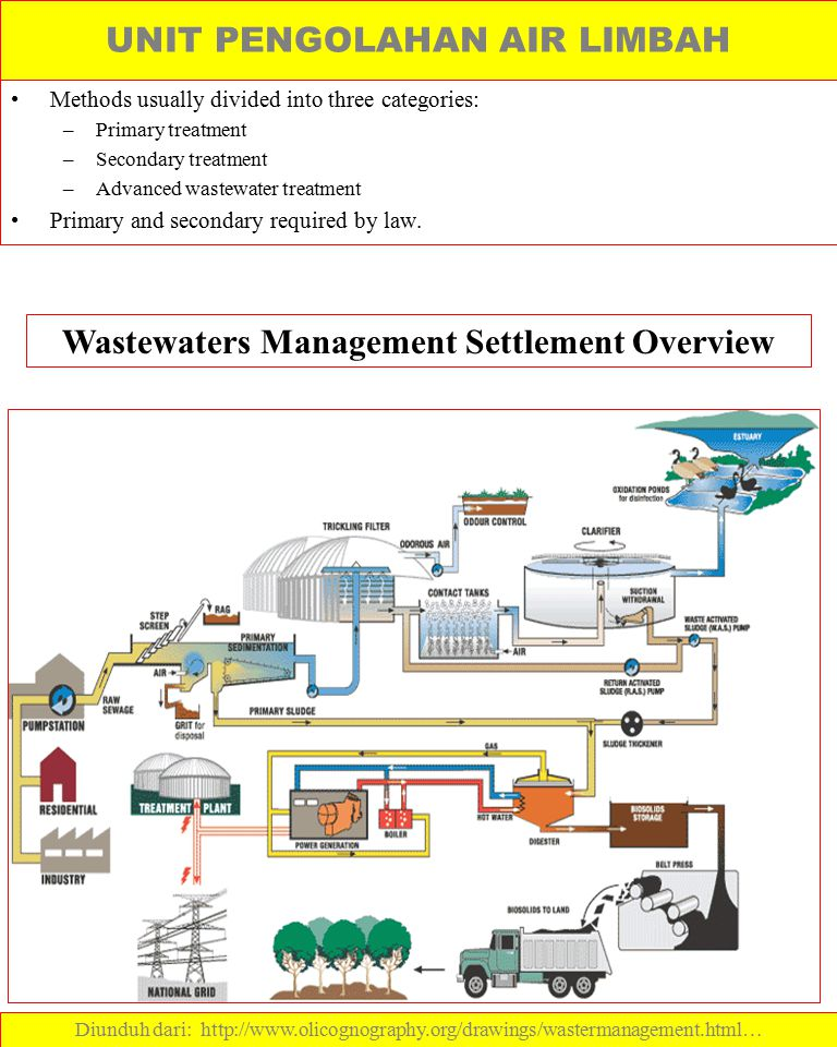 Wastewaters Management Settlement Overview