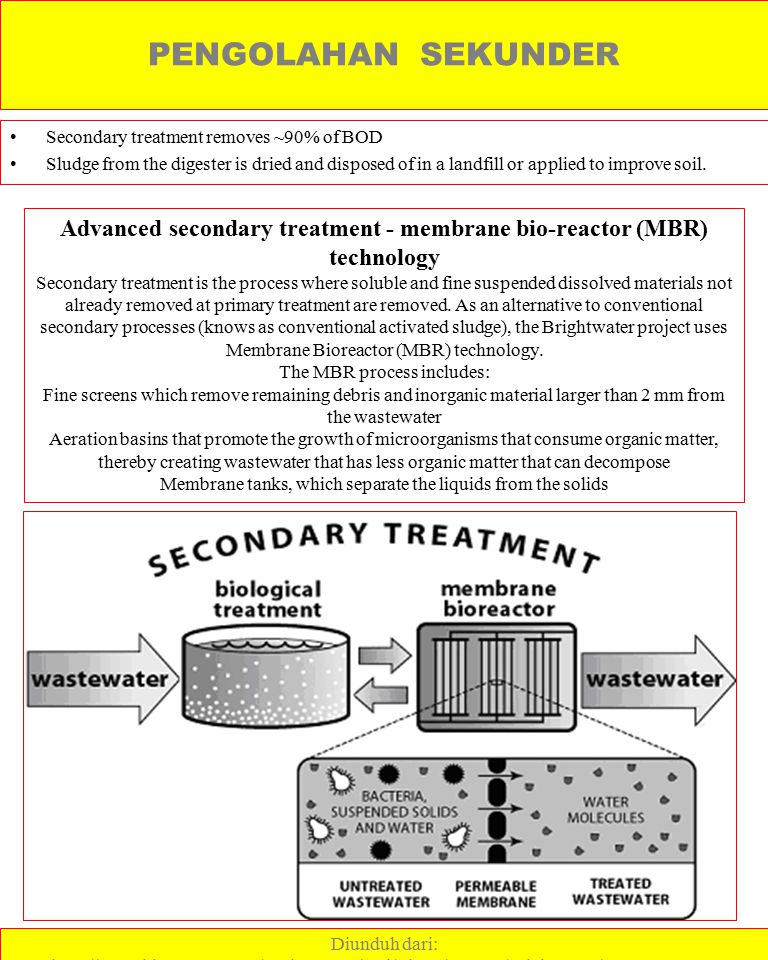Advanced secondary treatment - membrane bio-reactor (MBR) technology