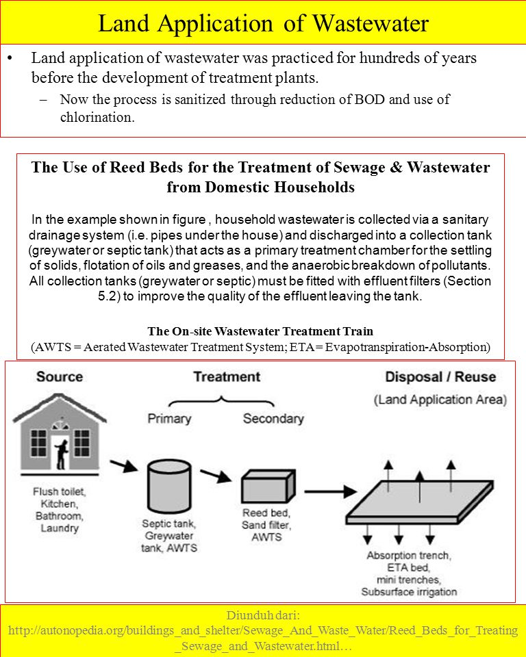 Land Application of Wastewater