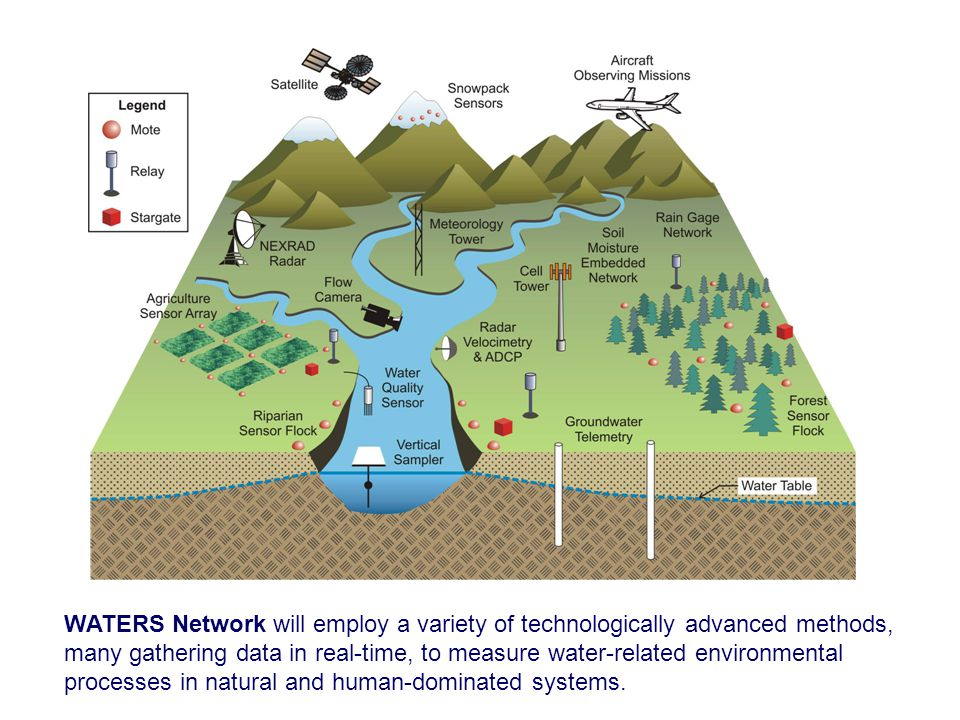 WATERS Network will employ a variety of technologically advanced methods,