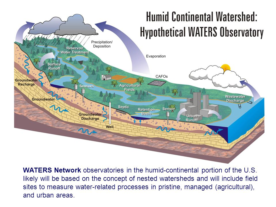 WATERS Network observatories in the humid-continental portion of the U
