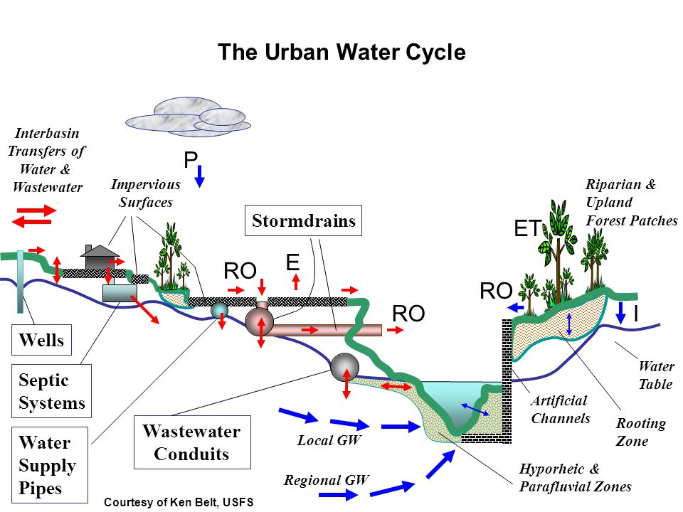 The Urban Water Cycle P ET E RO RO RO I Stormdrains Wells Septic