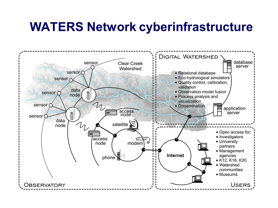 WATERS Network cyberinfrastructure