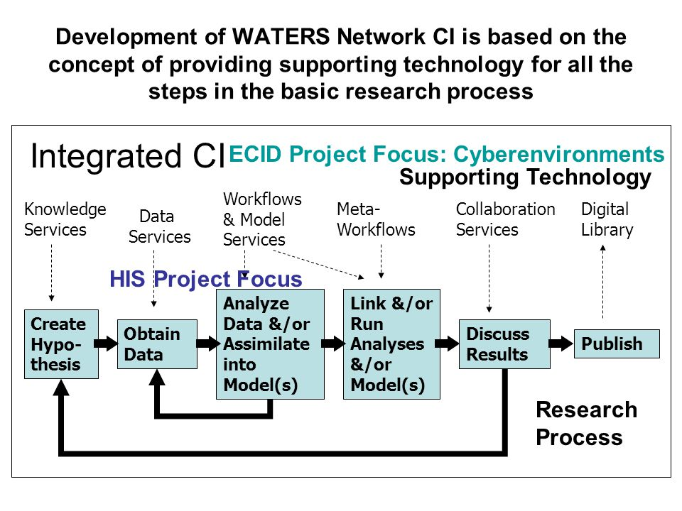 Development of WATERS Network CI is based on the concept of providing supporting technology for all the steps in the basic research process