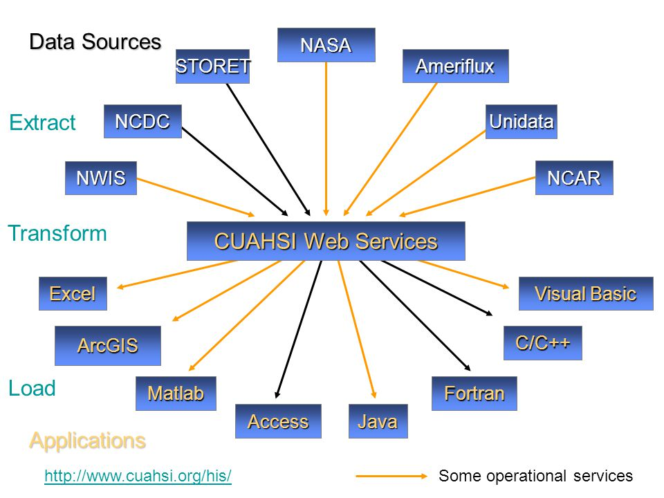 Data Sources Extract Transform CUAHSI Web Services Load Applications