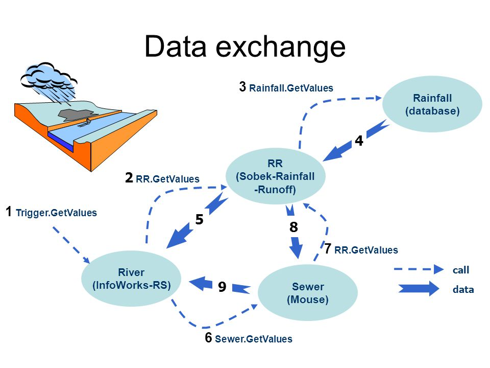 Data exchange 3 Rainfall.GetValues 4 2 RR.GetValues