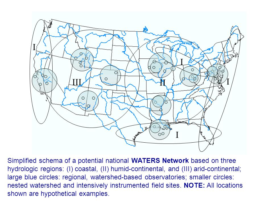 I I. III. II. I. I. Simplified schema of a potential national WATERS Network based on three.