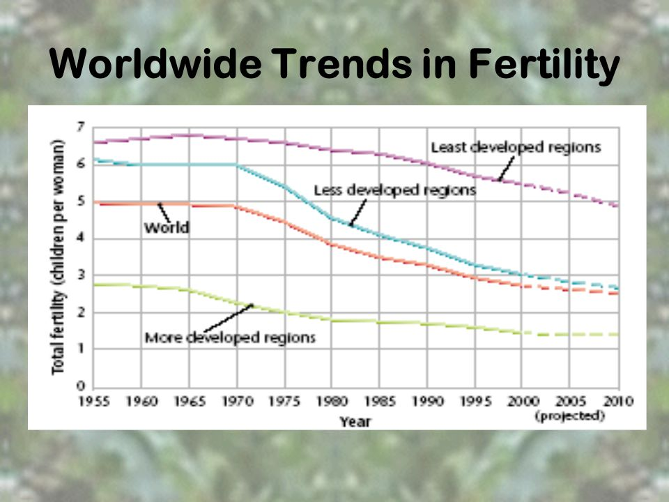 Worldwide Trends in Fertility