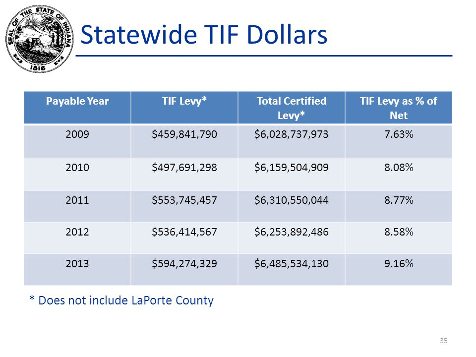 Statewide TIF Dollars * Does not include LaPorte County Payable Year