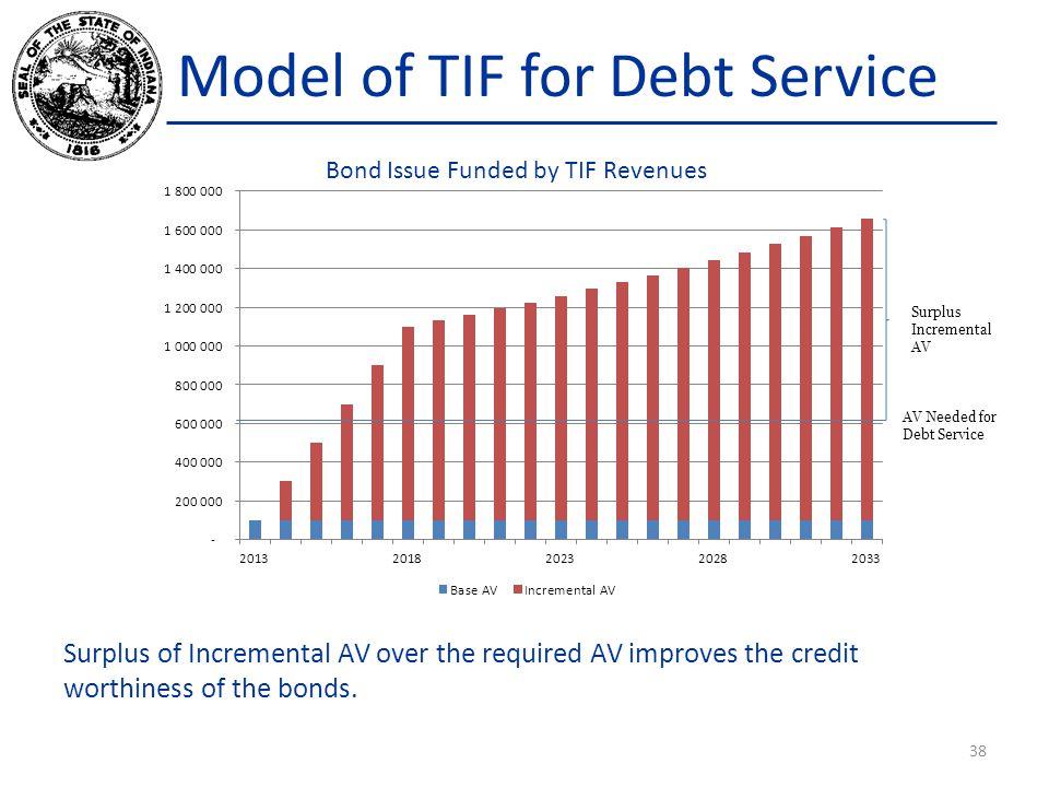 Model of TIF for Debt Service