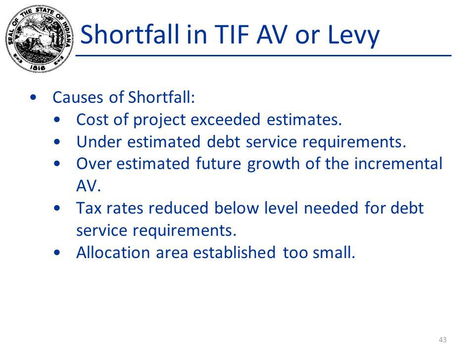 Shortfall in TIF AV or Levy