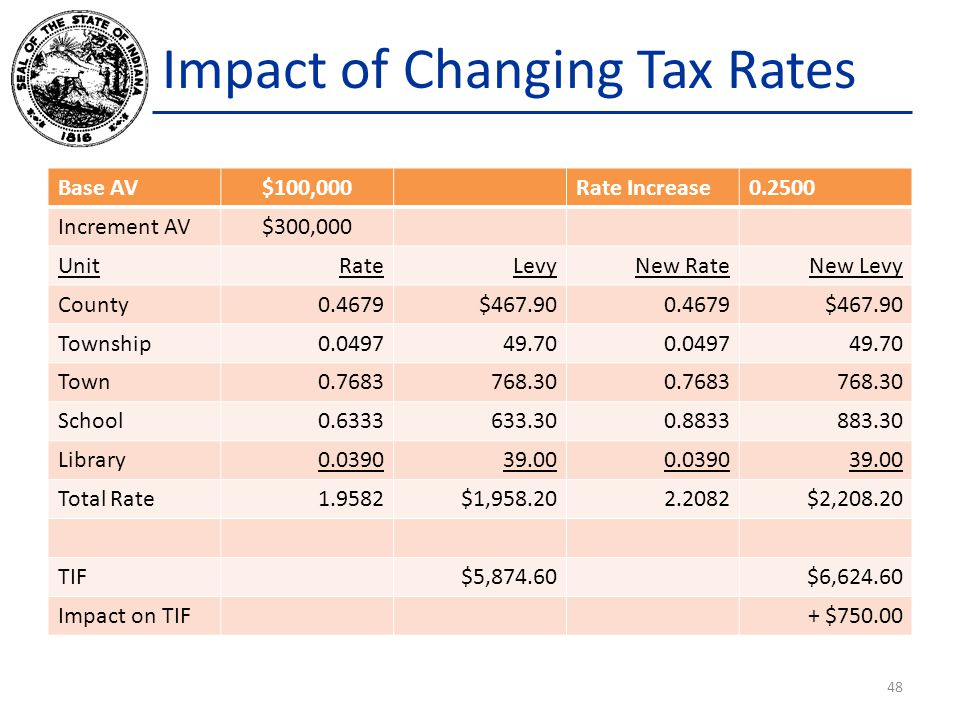 Impact of Changing Tax Rates
