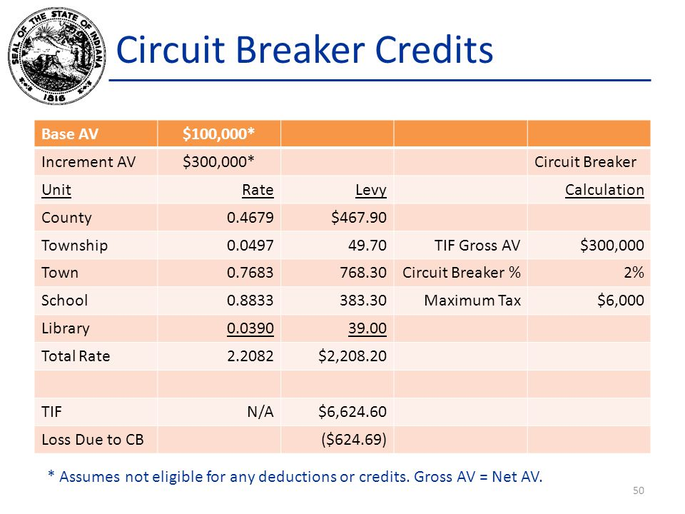 Circuit Breaker Credits