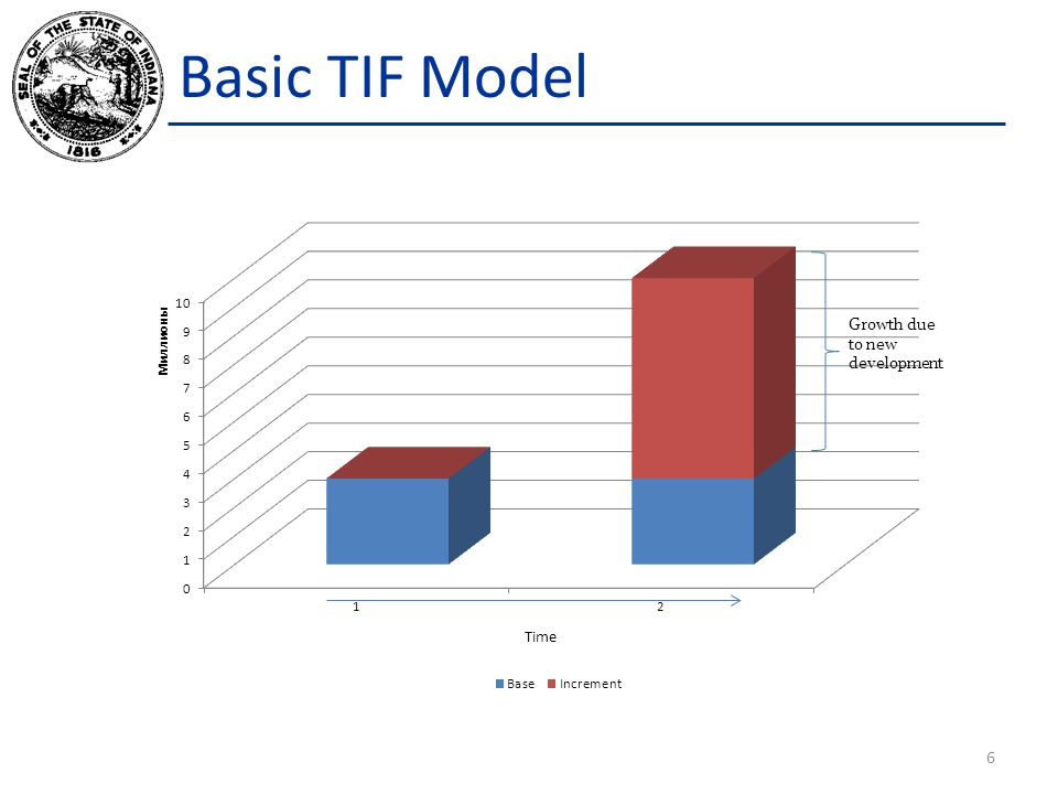 Basic TIF Model Growth due to new development