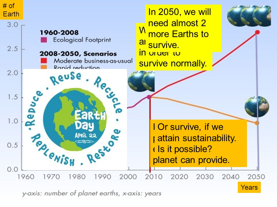In 2050, we will need almost 2 more Earths to survive.