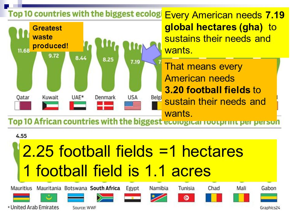 2.25 football fields =1 hectares 1 football field is 1.1 acres