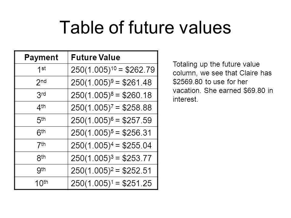 Table of future values Payment Future Value 1st 250(1.005)10 = $262.79