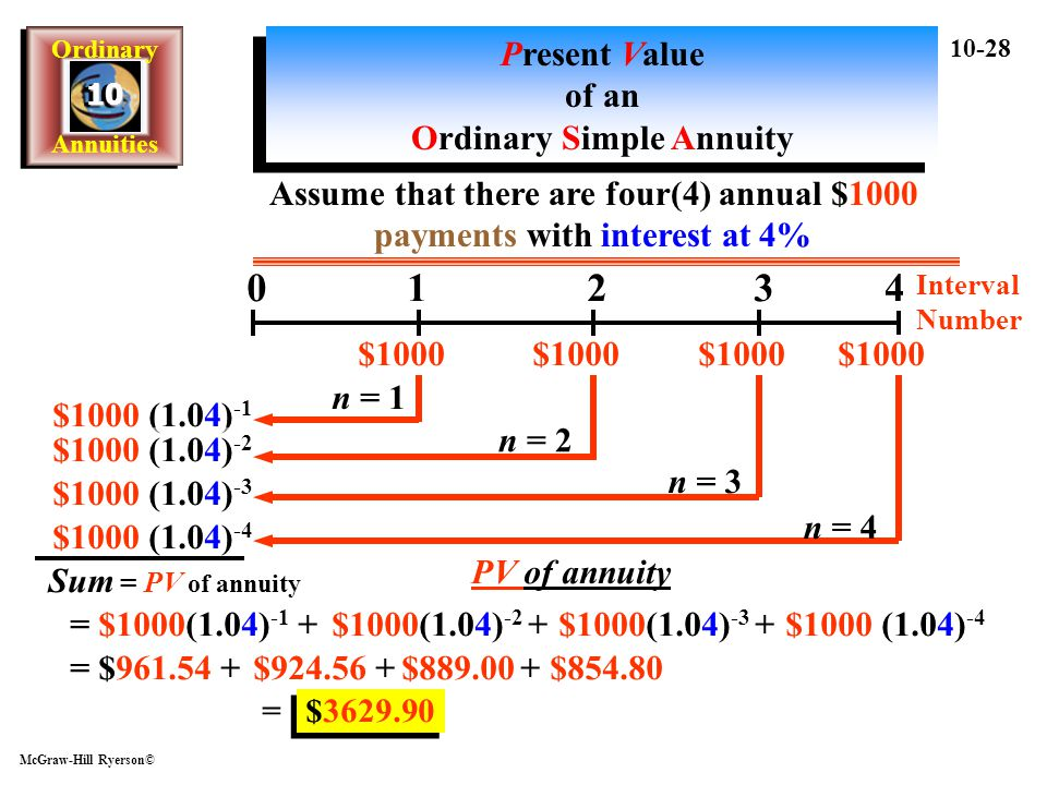 Present Value of an Ordinary Simple Annuity
