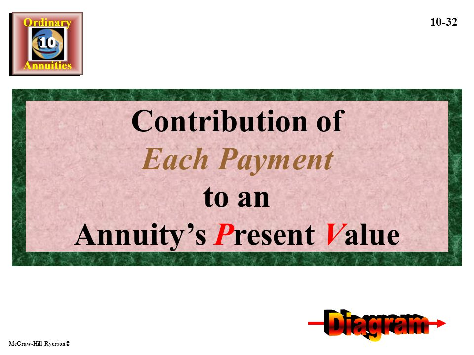 Contribution of Each Payment to an Annuity's Present Value