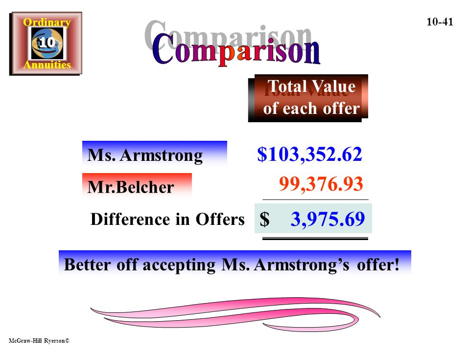 Comparison $103,352.62 99,376.93 $ 3,975.69 Total Value of each offer