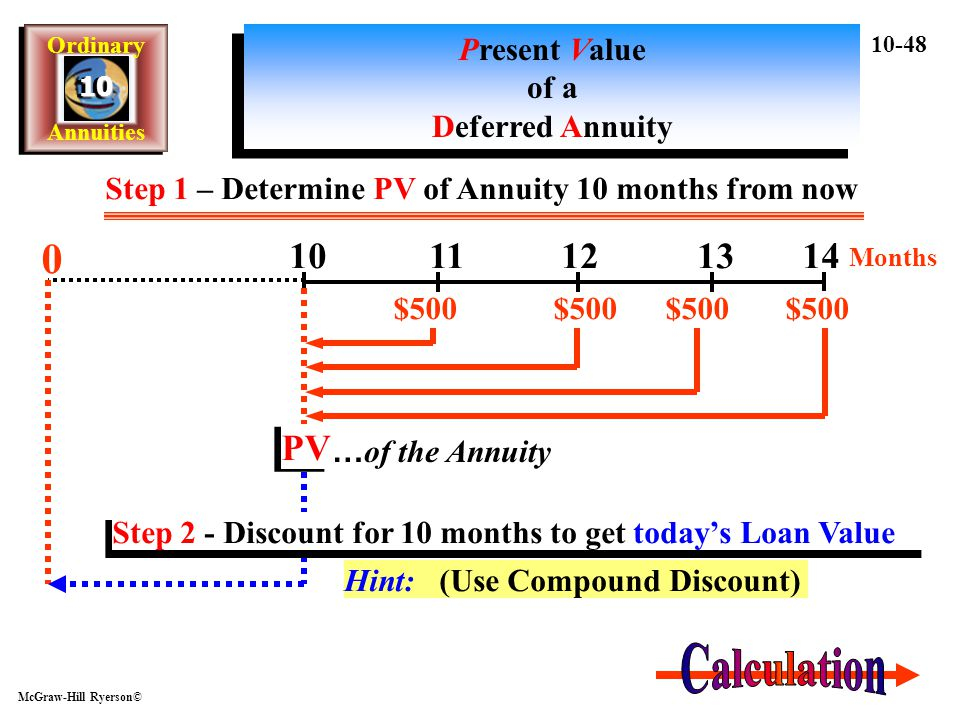 Calculation 10 11 12 13 14 PV Present Value of a Deferred Annuity