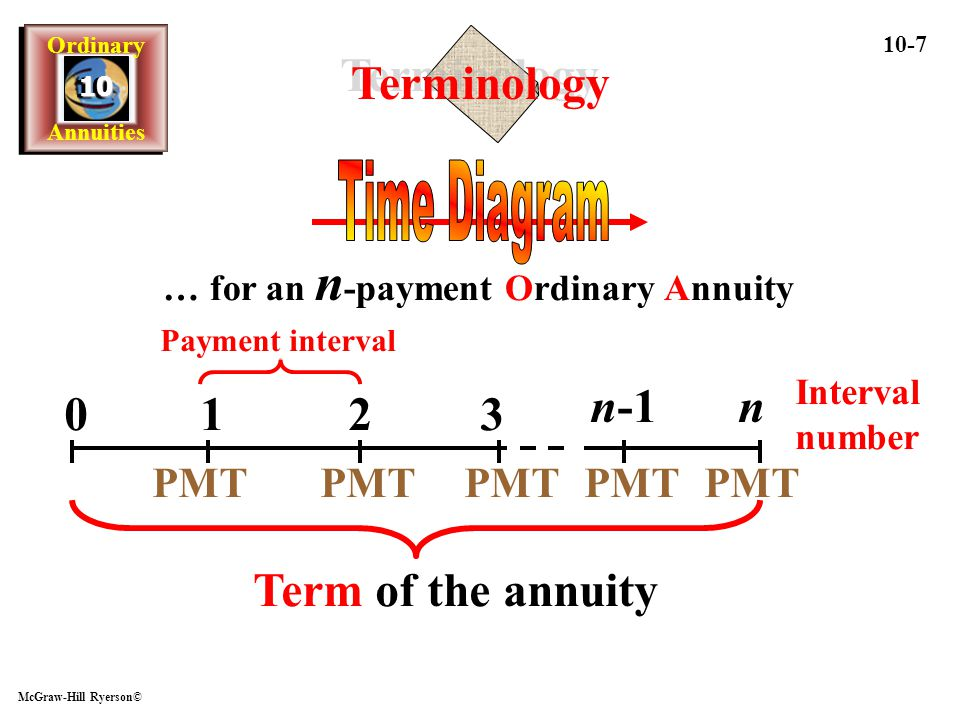 Terminology Time Diagram n-1 n 1 2 3 Term of the annuity PMT PMT PMT