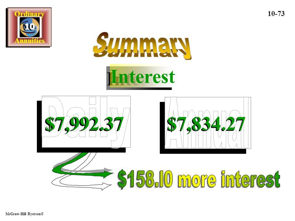 Interest $7,992.37 $7,834.27 Summary Daily Annual
