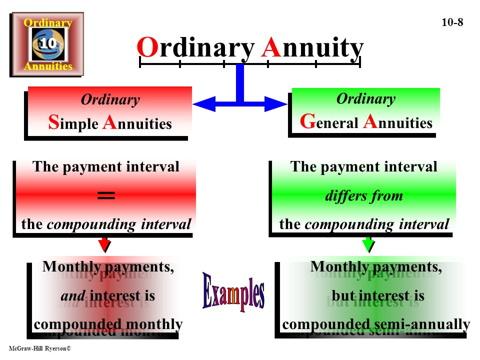 Ordinary Annuity Examples Ordinary Simple Annuities