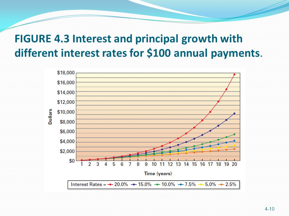 FIGURE 4.3 Interest and principal growth with different interest rates for $100 annual payments.