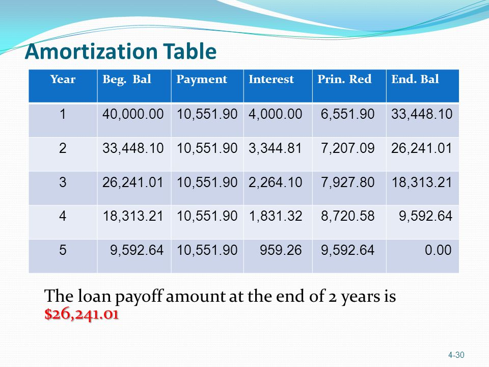 Amortization Table Year. Beg. Bal. Payment. Interest. Prin. Red. End. Bal. 1. 40,000.00. 10,551.90.