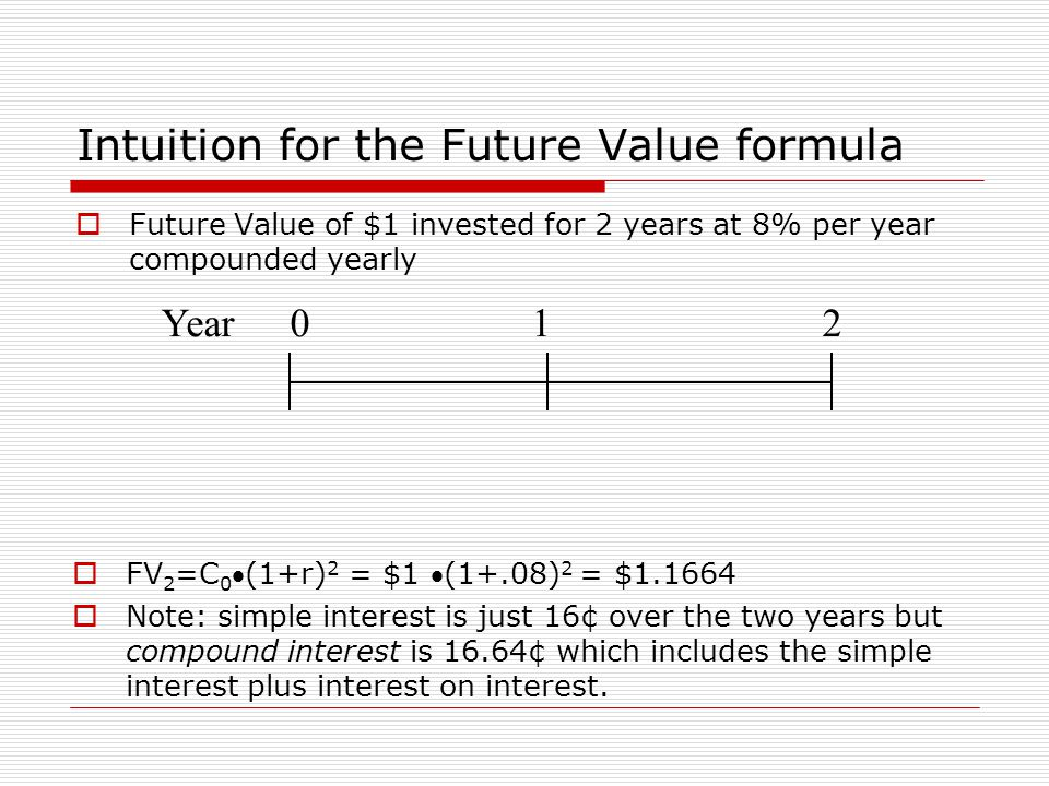 Intuition for the Future Value formula