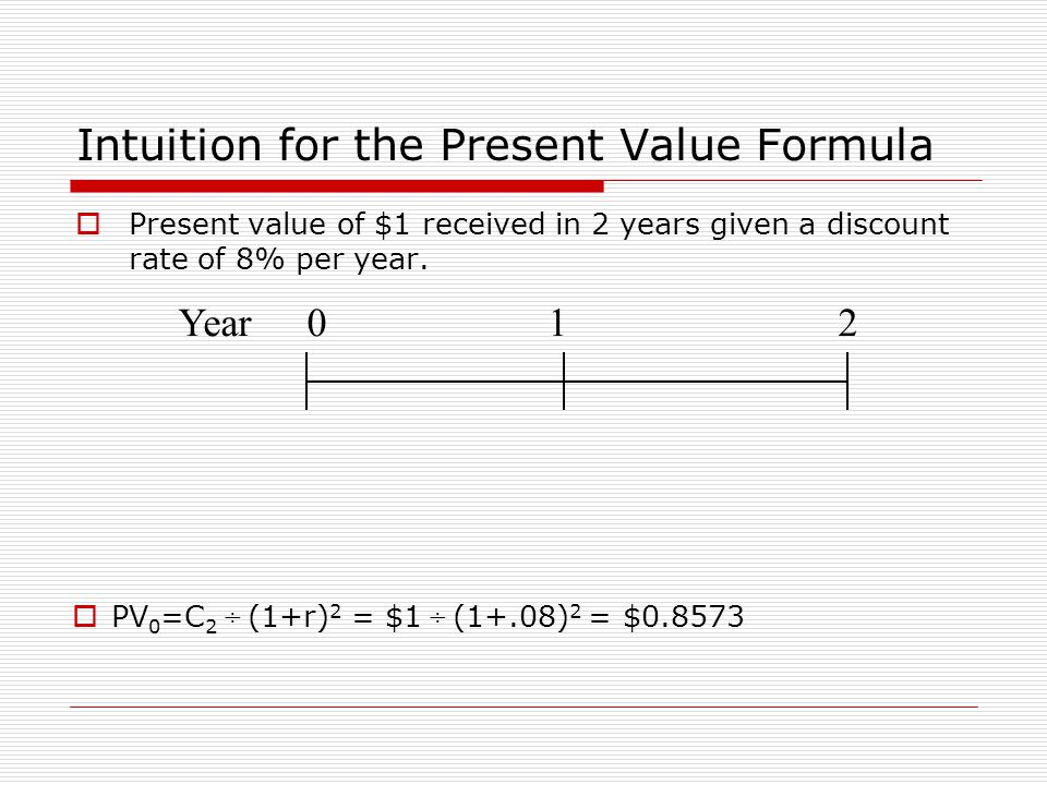 Intuition for the Present Value Formula