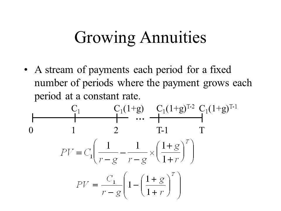 Growing Annuities A stream of payments each period for a fixed number of periods where the payment grows each period at a constant rate.