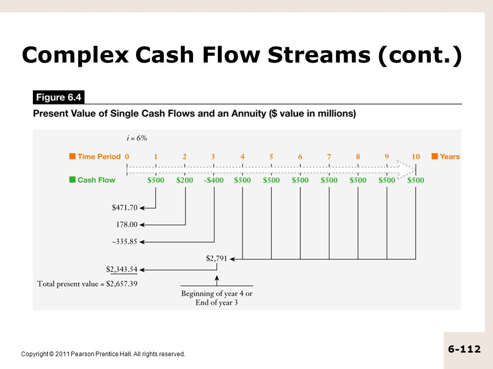 Complex Cash Flow Streams (cont.)