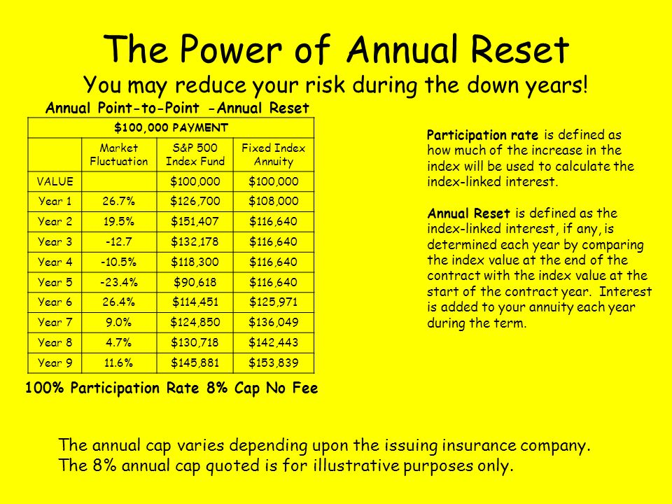 Annual Point-to-Point -Annual Reset