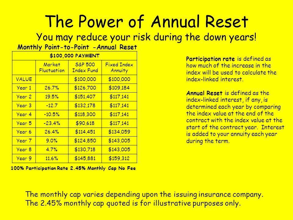 Monthly Point-to-Point -Annual Reset