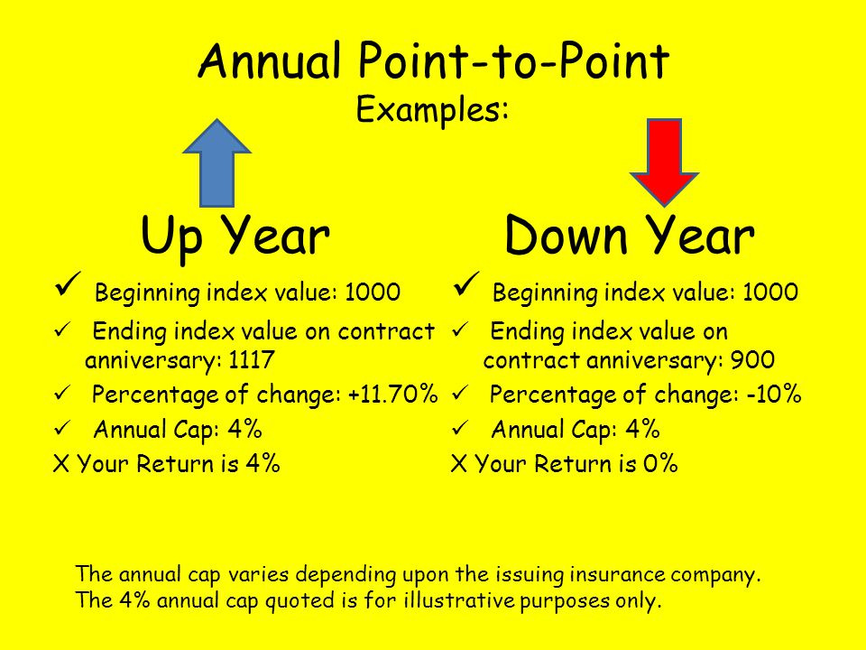 Annual Point-to-Point Examples: