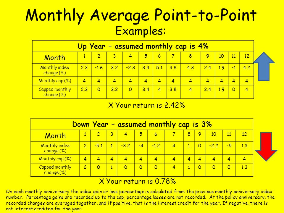 Monthly Average Point-to-Point Examples: