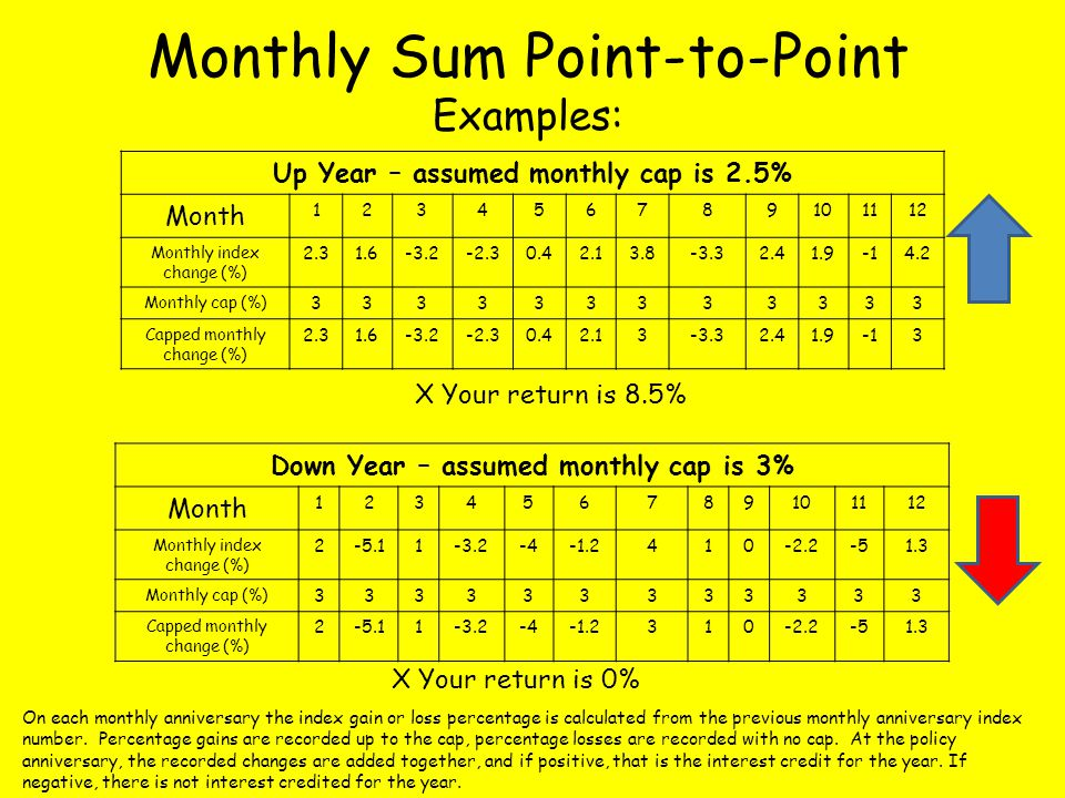 Monthly Sum Point-to-Point Examples: