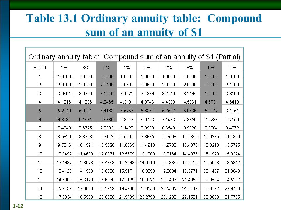 Table 13.1 Ordinary annuity table: Compound sum of an annuity of $1