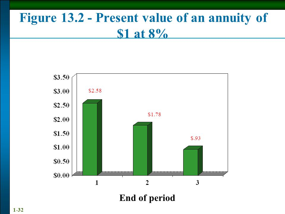 Figure 13.2 - Present value of an annuity of $1 at 8%