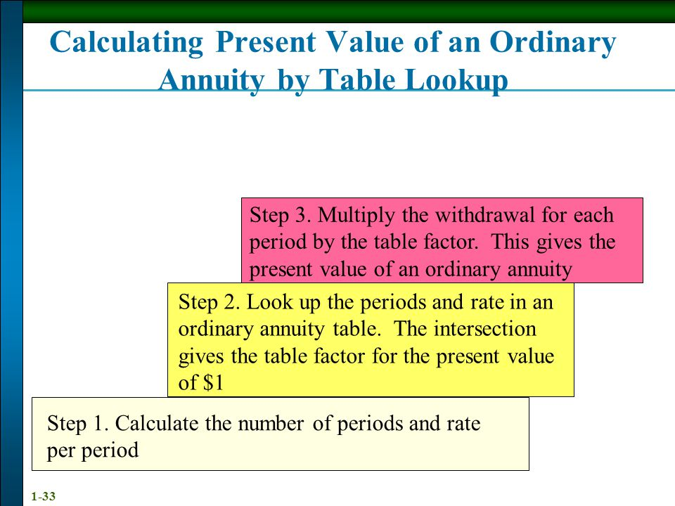 Calculating Present Value of an Ordinary Annuity by Table Lookup