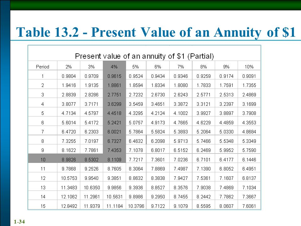 Table 13.2 - Present Value of an Annuity of $1