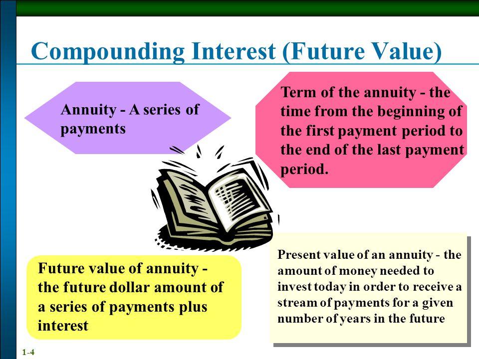 Compounding Interest (Future Value)