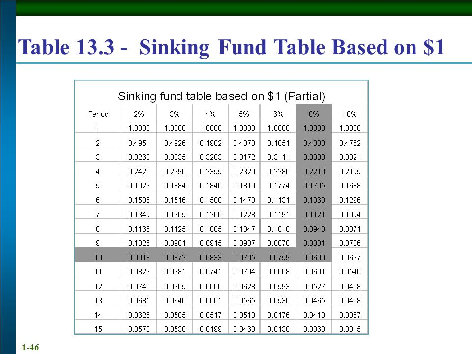 Annuities And Sinking Funds Calculator 28 Images