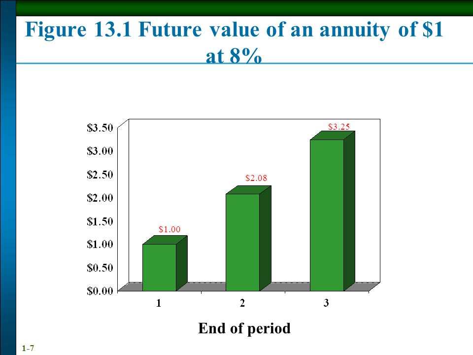 Figure 13.1 Future value of an annuity of $1 at 8%