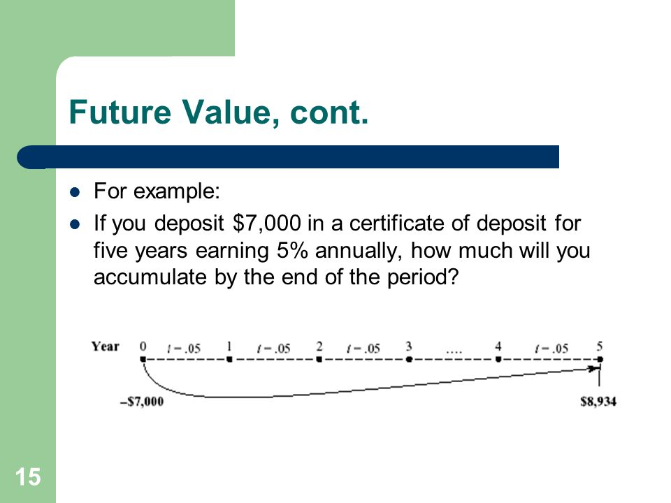 Future Value, cont. For example: